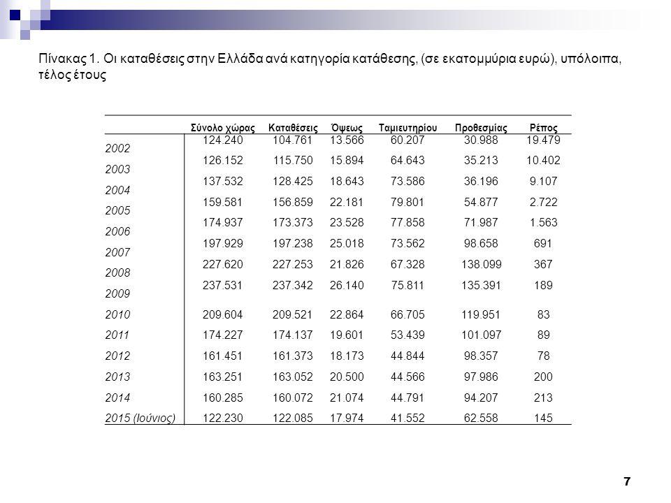 Πίνακας 9 Εξέλιξη δανείων, σε % 28 Στεγαστικά δάνεια Καταναλωτι κή Πίστη Δάνεια προς επιχειρήσεις ΛοιπάΣυνολο 1981/8025%0%30% 29% 1982/8138%17%24% 25% 1983/8222%30%17% 18% 1984/8321%50%23% 1985/8419%58%19% 1986/8515%58%15% 1987/8612%40%9% 10% 1988/8717%103%14% 15% 1989/8833%61%21% 23% 1990/8914%13%7% 8% 1991/9011%14%10% 11% 1992/9110%32%11% 1993/928%32%3% 4% 1994/9310%80%12% 13% 1995/9419%83%19% 21% 1996/9528%36%12% 16% 1997/9624%27%12% 15% 1998/9721%38%16% 19% 1999/9825%31%8%26%13% 2000/9927%38%21%166%24% 2001/0039%42%19%71%25% 2002/0136%24%10%60%17% 2003/0226%27%11%142%17% 2004/0327%37%8%16% 2005/0433%28%9%13%19% 2006/0526%22%12%29%18% 2007/0621%20%16%32%19% 2008/0712%14%17%9%15% 2009/084%-1% 1% 2010/090%-3%14%-16%6% 2011/10-3%-6%-2%-34%-3% 2012/11-5%-8%-10%-1%-8% 2013/12-5%-6%-4%-16%-5% 2014/13-2%-8%-2%5%-3% 2015/14-2%-3%-5%3%-4%