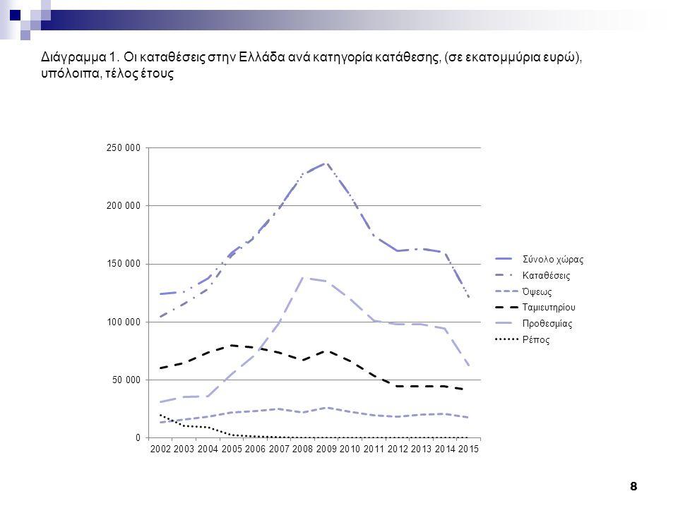 Διάγραμμα 9. Εξέλιξη δανείων, σε % 29