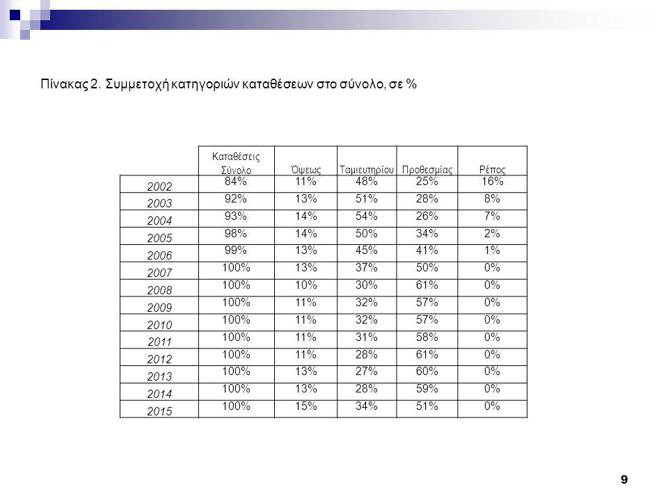 Διάγραμμα 2. Συμμετοχή κατηγοριών καταθέσεων στο σύνολο, σε % 10