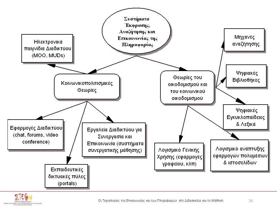 34 Οι Τεχνολογίες της Επικοινωνίας και των Πληροφοριών στη Διδασκαλία και τη Μάθηση