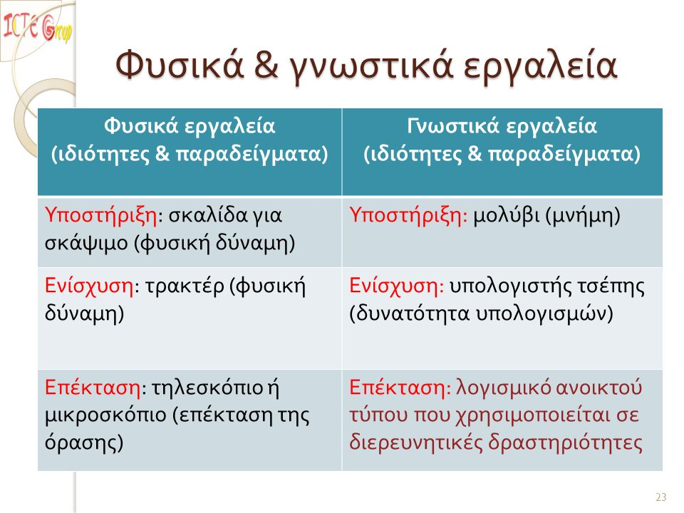 Φυσικά & γνωστικά εργαλεία Φυσικά εργαλεία ( ιδιότητες & παραδείγματα ) Γνωστικά εργαλεία ( ιδιότητες & παραδείγματα ) Υποστήριξη : σκαλίδα για σκάψιμο ( φυσική δύναμη ) Υποστήριξη : μολύβι ( μνήμη ) Ενίσχυση : τρακτέρ ( φυσική δύναμη ) Ενίσχυση : υπολογιστής τσέπης ( δυνατότητα υπολογισμών ) Επέκταση : τηλεσκόπιο ή μικροσκόπιο ( επέκταση της όρασης ) Επέκταση : λογισμικό ανοικτού τύπου που χρησιμοποιείται σε διερευνητικές δραστηριότητες 23