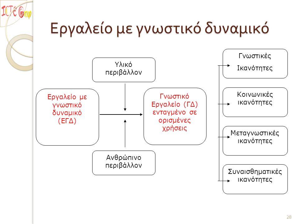 Εργαλείο με γνωστικό δυναμικό 28 Υλικό περιβάλλον Ανθρώπινο περιβάλλον Εργαλείο με γνωστικό δυναμικό (ΕΓΔ) Συναισθηματικές ικανότητες Μεταγνωστικές ικανότητες Κοινωνικές ικανότητες Γνωστικές Ικανότητες Γνωστικό Εργαλείο (ΓΔ) ενταγμένο σε ορισμένες χρήσεις