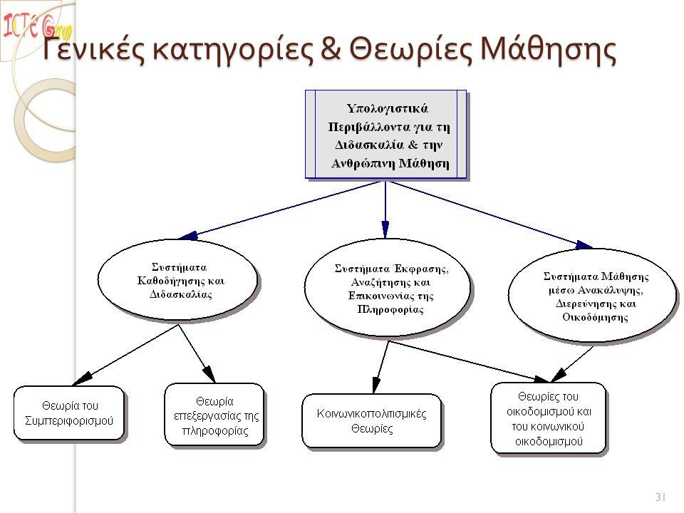Γενικές κατηγορίες & Θεωρίες Μάθησης 31