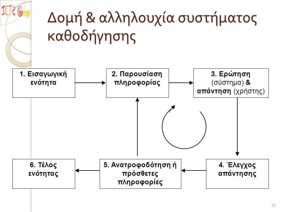Δομή & αλληλουχία συστήματος καθοδήγησης 1. Εισαγωγική ενότητα 2.