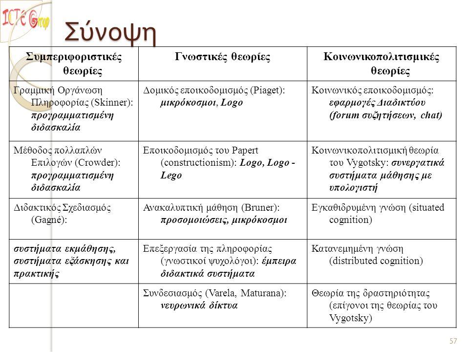 Σύνοψη Συμπεριφοριστικές θεωρίες Γνωστικές θεωρίεςΚοινωνικοπολιτισμικές θεωρίες Γραμμική Οργάνωση Πληροφορίας (Skinner): προγραμματισμένη διδασκαλία Δομικός εποικοδομισμός (Piaget): μικρόκοσμοι, Logo Κοινωνικός εποικοδομισμός: εφαρμογές Διαδικτύου (forum συζητήσεων, chat) Μέθοδος πολλαπλών Επιλογών (Crowder): προγραμματισμένη διδασκαλία Εποικοδομισμός του Papert (constructionism): Logo, Logo - Lego Κοινωνικοπολιτισμική θεωρία του Vygotsky: συνεργατικά συστήματα μάθησης με υπολογιστή Διδακτικός Σχεδιασμός (Gagné): Ανακαλυπτική μάθηση (Bruner): προσομοιώσεις, μικρόκοσμοι Εγκαθιδρυμένη γνώση (situated cognition) συστήματα εκμάθησης, συστήματα εξάσκησης και πρακτικής Επεξεργασία της πληροφορίας (γνωστικοί ψυχολόγοι): έμπειρα διδακτικά συστήματα Κατανεμημένη γνώση (distributed cognition) Συνδεσιασμός (Varela, Maturana): νευρωνικά δίκτυα Θεωρία της δραστηριότητας (επίγονοι της θεωρίας του Vygotsky) 57