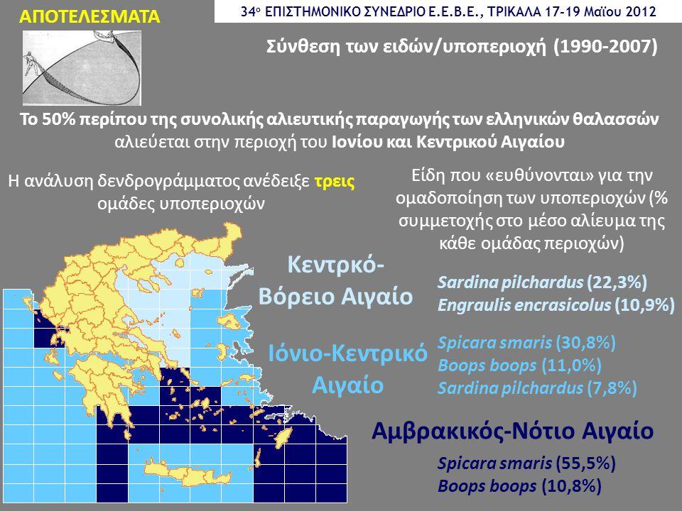 ΑΠΟΤΕΛΕΣΜΑΤΑ Σύνθεση των ειδών/υποπεριοχή (1990-2007) Η ανάλυση δενδρογράμματος ανέδειξε τρεις ομάδες υποπεριοχών Κεντρκό- Βόρειο Αιγαίο Ιόνιο-Κεντρικό Αιγαίο Αμβρακικός-Νότιο Αιγαίο Sardina pilchardus (22,3%) Engraulis encrasicolus (10,9%) Spicara smaris (30,8%) Boops boops (11,0%) Sardina pilchardus (7,8%) Spicara smaris (55,5%) Boops boops (10,8%) Είδη που «ευθύνονται» για την ομαδοποίηση των υποπεριοχών (% συμμετοχής στο μέσο αλίευμα της κάθε ομάδας περιοχών) 34 ο ΕΠΙΣΤΗΜΟΝΙΚΟ ΣΥΝΕΔΡΙΟ Ε.Ε.Β.Ε., ΤΡΙΚΑΛΑ 17-19 Μαϊου 2012 Το 50% περίπου της συνολικής αλιευτικής παραγωγής των ελληνικών θαλασσών αλιεύεται στην περιοχή του Ιονίου και Κεντρικού Αιγαίου