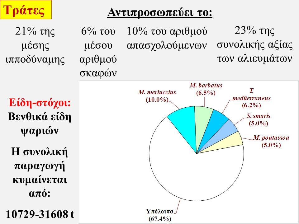 Είδη-στόχοι: Βενθικά είδη ψαριών Αντιπροσωπεύει το: Τράτες 21% της μέσης ιπποδύναμης 6% του μέσου αριθμού σκαφών 10% του αριθμού απασχολούμενων 23% της συνολικής αξίας των αλιευμάτων Η συνολική παραγωγή κυμαίνεται από: 10729-31608 t