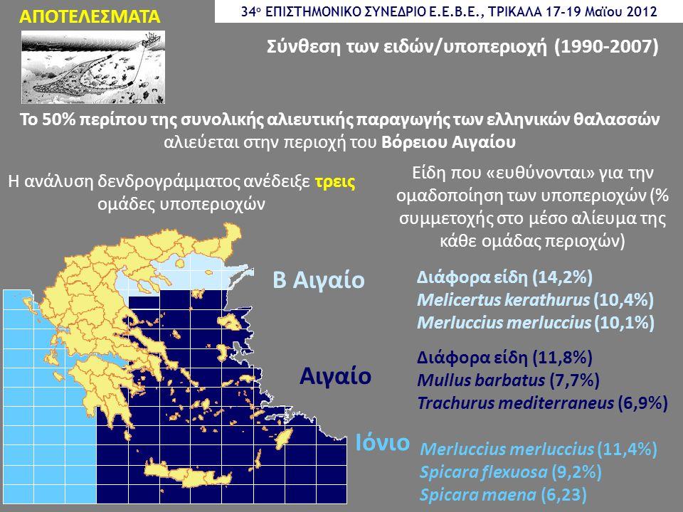 ΑΠΟΤΕΛΕΣΜΑΤΑ Σύνθεση των ειδών/υποπεριοχή (1990-2007) Η ανάλυση δενδρογράμματος ανέδειξε τρεις ομάδες υποπεριοχών Το 50% περίπου της συνολικής αλιευτικής παραγωγής των ελληνικών θαλασσών αλιεύεται στην περιοχή του Βόρειου Αιγαίου Ιόνιο Διάφορα είδη (14,2%) Melicertus kerathurus (10,4%) Merluccius merluccius (10,1%) Merluccius merluccius (11,4%) Spicara flexuosa (9,2%) Spicara maena (6,23) Διάφορα είδη (11,8%) Mullus barbatus (7,7%) Trachurus mediterraneus (6,9%) Είδη που «ευθύνονται» για την ομαδοποίηση των υποπεριοχών (% συμμετοχής στο μέσο αλίευμα της κάθε ομάδας περιοχών) 34 ο ΕΠΙΣΤΗΜΟΝΙΚΟ ΣΥΝΕΔΡΙΟ Ε.Ε.Β.Ε., ΤΡΙΚΑΛΑ 17-19 Μαϊου 2012