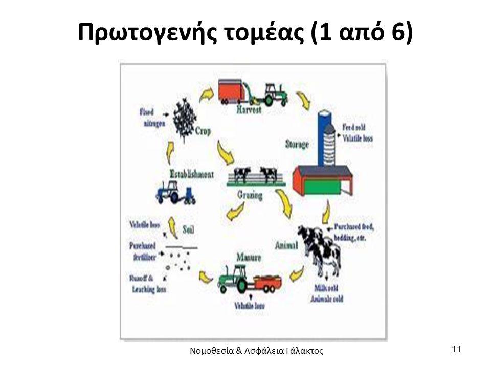 Πρωτογενής τομέας (1 από 6) Νομοθεσία & Ασφάλεια Γάλακτος 11