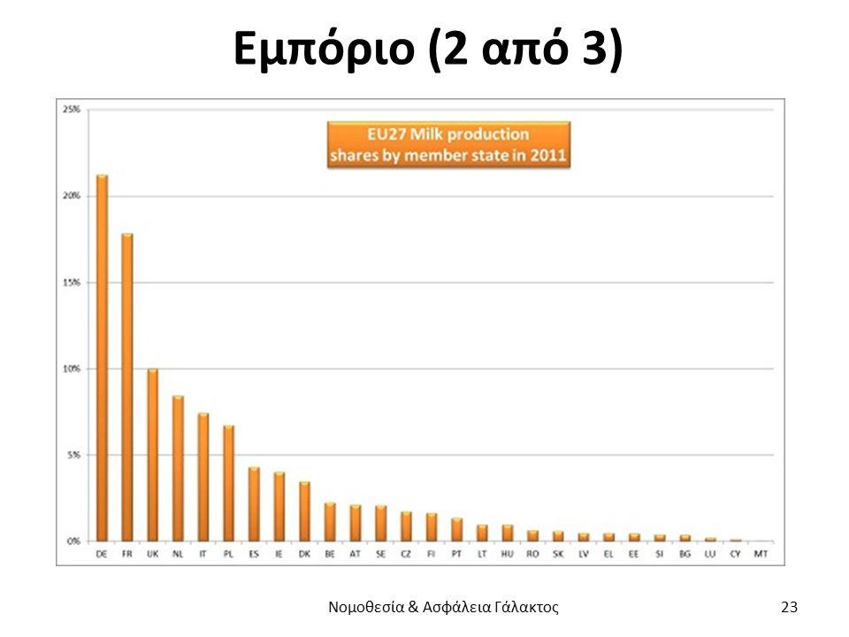 Εμπόριο (2 από 3) Νομοθεσία & Ασφάλεια Γάλακτος 23