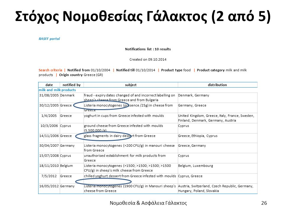 Στόχος Νομοθεσίας Γάλακτος (2 από 5) RASFF portal Notifications list : 10 results Created on 09.10.2014 Search criteria | Notified from 01/10/2004 | Notified till 01/10/2014 | Product type food | Product category milk and milk products | Origin country Greece (GR) datenotified bysubjectdistribution milk and milk products 31/08/2005Denmarkfraud - expiry dates changed of and incorrect labelling on sheep s cheese from Greece and from Bulgaria Denmark, Germany 30/12/2005GreeceListeria monocytogenes (presence /25g) in cheese from Greece Germany, Greece 1/4/2005Greeceyoghurt in cups from Greece infested with mouldsUnited Kingdom, Greece, Italy, France, Sweden, Finland, Denmark, Germany, Austria 10/3/2006Cyprusground cheese from Greece infested with moulds (5,500.000 /g) Cyprus 14/11/2006Greeceglass fragments in dairy dessert from GreeceGreece, Ethiopia, Cyprus 30/04/2007GermanyListeria monocytogenes (>200 CFU/g) in manouri cheese from Greece Greece, Germany 15/07/2008Cyprusunauthorised establishment for milk products from Greece Cyprus 18/11/2010BelgiumListeria monocytogenes (>1500; >1500; >1500; >1500 CFU/g) in sheep s milk cheese from Greece Belgium, Luxembourg 7/5/2012Greecechilled yoghurt dessert from Greece infested with mouldsCyprus, Greece 16/05/2012GermanyListeria monocytogenes (1900 CFU/g) in Manouri sheep s cheese from Greece Austria, Switzerland, Czech Republic, Germany, Hungary, Poland, Slovakia Νομοθεσία & Ασφάλεια Γάλακτος 26