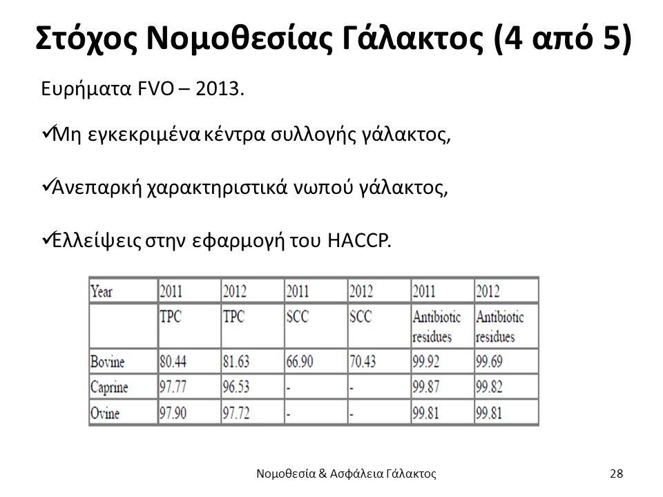 Στόχος Νομοθεσίας Γάλακτος (4 από 5) Ευρήματα FVO – 2013. Μη εγκεκριμένα κέντρα συλλογής γάλακτος, Ανεπαρκή χαρακτηριστικά νωπού γάλακτος, Ελλείψεις σ