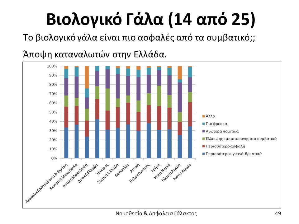 Βιολογικό Γάλα (14 από 25) Τo βιολογικό γάλα είναι πιο ασφαλές από τα συμβατικό;; Άποψη καταναλωτών στην Ελλάδα. Νομοθεσία & Ασφάλεια Γάλακτος 49