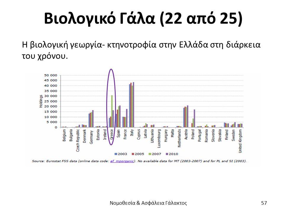 Βιολογικό Γάλα (22 από 25) Η βιολογική γεωργία- κτηνοτροφία στην Ελλάδα στη διάρκεια του χρόνου. Νομοθεσία & Ασφάλεια Γάλακτος 57