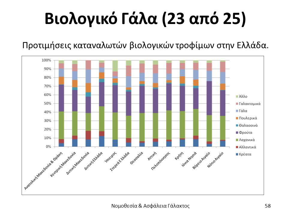 Βιολογικό Γάλα (23 από 25) Προτιμήσεις καταναλωτών βιολογικών τροφίμων στην Ελλάδα. Νομοθεσία & Ασφάλεια Γάλακτος 58