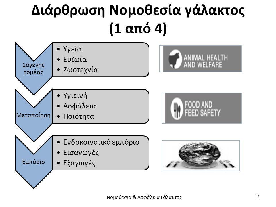 Διάρθρωση Νομοθεσία γάλακτος (1 από 4) 1ογενης τομέας Υγεία Ευζωία Ζωοτεχνία Μεταποίηση Υγιεινή Ασφάλεια Ποιότητα Εμπόριο Ενδοκοινοτικό εμπόριο Εισαγω