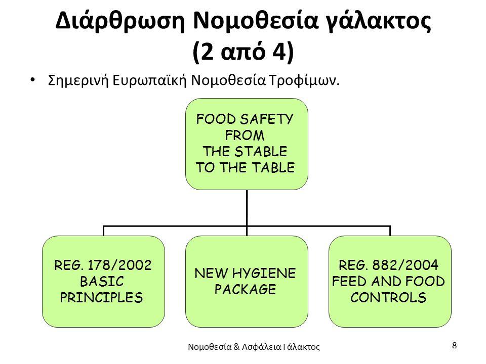 Διάρθρωση Νομοθεσία γάλακτος (2 από 4) Σημερινή Ευρωπαϊκή Νομοθεσία Τροφίμων. FOOD SAFETY FROM THE STABLE TO THE TABLE REG. 178/2002 BASIC PRINCIPLES