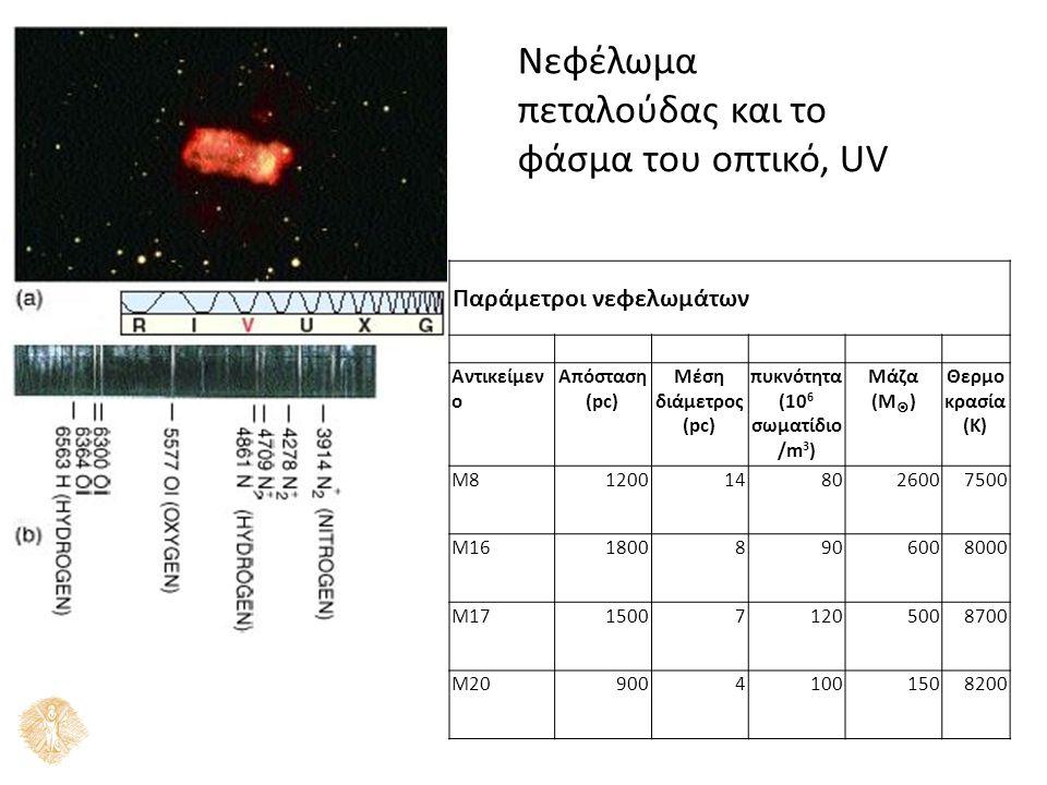 Νεφέλωμα πεταλούδας και το φάσμα του οπτικό, UV Παράμετροι νεφελωμάτων Αντικείμεν ο Απόσταση (pc) Μέση διάμετρος (pc) πυκνότητα (10 6 σωματίδιο /m 3 ) Μάζα (Μ  ) Θερμο κρασία (K) M81200148026007500 M1618008906008000 M17150071205008700 M2090041001508200