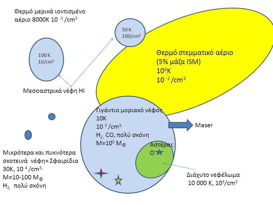 50 Κ 100/cm 3 100 Κ 10/cm 3 Θερμό στεμματικό αέριο (5% μάζα ISM) 10 6 Κ 10 -2 /cm 3 Γιγάντιο μοριακό νέφος 10Κ 10 3 /cm 3, Η 2, CO, πολύ σκόνη Μ=10 5 Μ  Μεσοαστρικά νέφη ΗΙ Θερμό μερικά ιοντισμένο αέριο 8000Κ 10 -1 /cm 3 Μικρότερα και πυκνότερα σκοτεινά νέφη= Σφαιρίδια 30Κ, 10 4 /cm 3, Μ=10-100 Μ  Η 2, πολύ σκόνη Αστέρας Ο Διάχυτο νεφέλωμα 10 000 Κ, 10 3 /cm 3 Maser