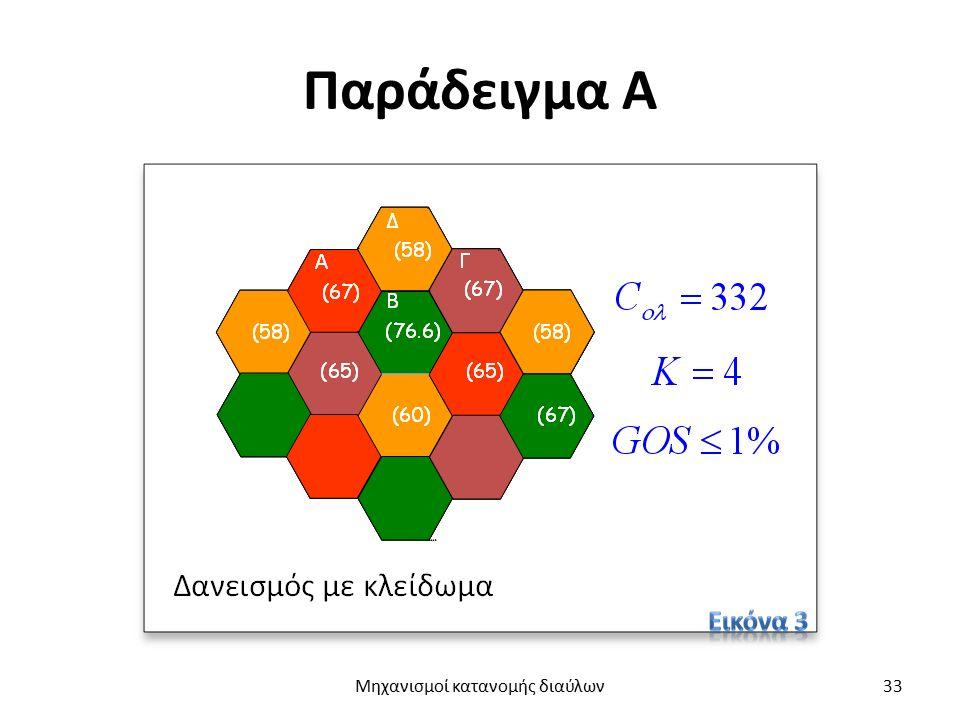 Αλγόριθμος δανεισμού χωρίς κλείδωμα (1 από 2) Χρησιμοποιεί δανεικούς διαύλους με περιορισμένη στάθμη ισχύος, ώστε να περιορίζεται η παρεμβολή σε ομοδιαυλικές κυψέλες.