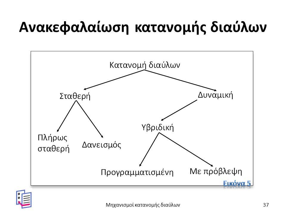Ανακεφαλαίωση κατανομής διαύλων Μηχανισμοί κατανομής διαύλων37