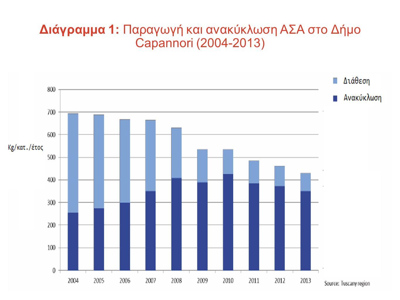 Διάγραμμα 1: Παραγωγή και ανακύκλωση ΑΣΑ στο Δήμο Capannori (2004-2013)