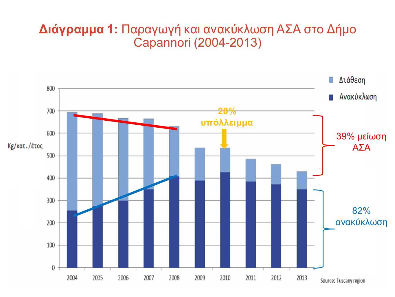 39% μείωση ΑΣΑ 82% ανακύκλωση 20% υπόλλειμμα