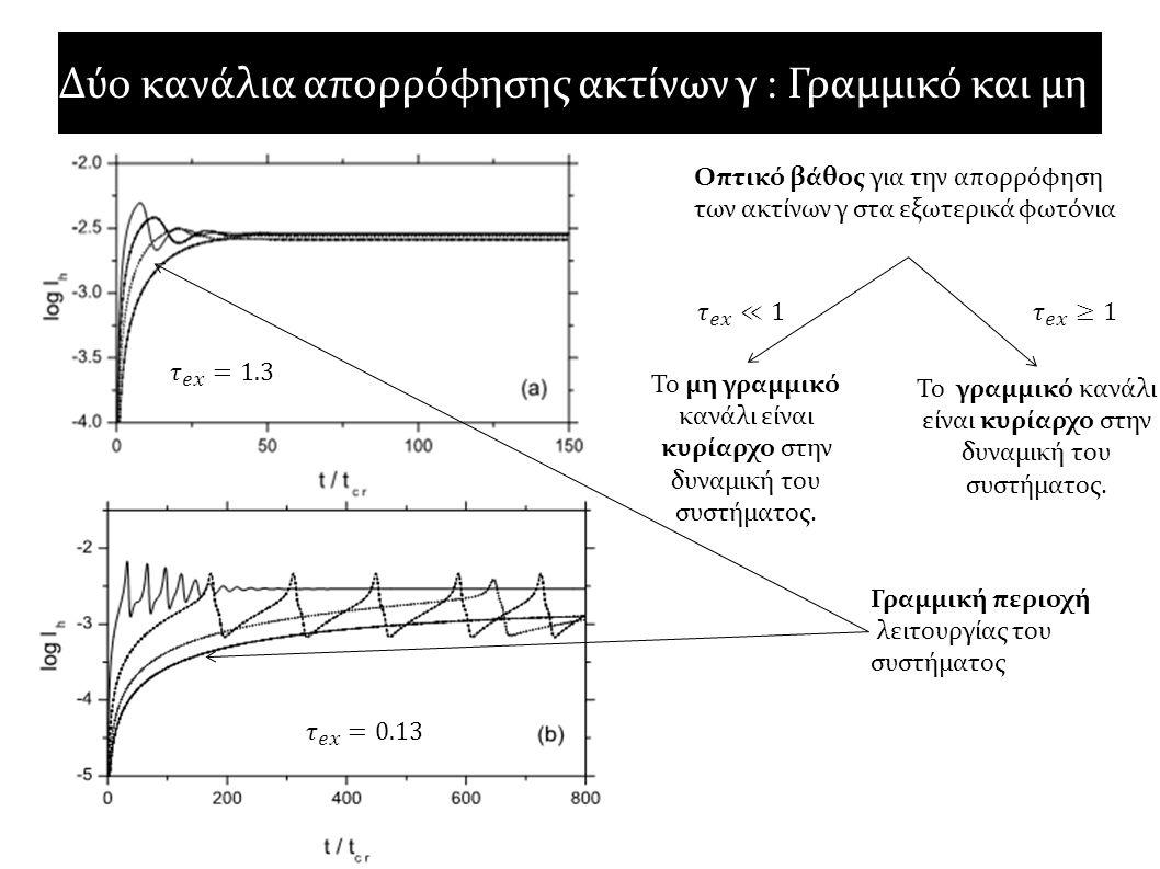 Γραμμική περιοχή λειτουργίας του συστήματος Δύο κανάλια απορρόφησης ακτίνων γ : Γραμμικό και μη Οπτικό βάθος για την απορρόφηση των ακτίνων γ στα εξωτ