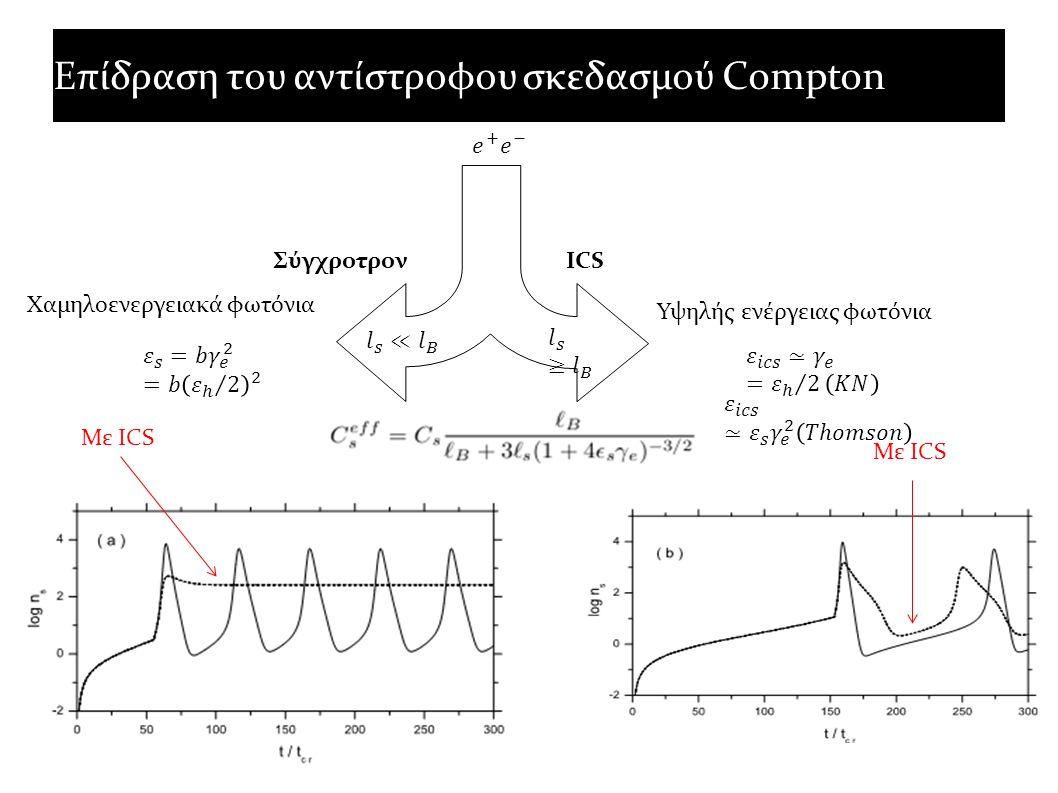 Επίδραση του αντίστροφου σκεδασμού Compton ΣύγχροτρονICS Χαμηλοενεργειακά φωτόνια Υψηλής ενέργειας φωτόνια Με ICS