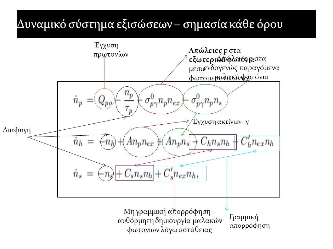 Δυναμικό σύστημα εξισώσεων – σημασία κάθε όρου 'Εγχυση πρωτονίων Διαφυγή Απώλειες p στα εξωτερικά φωτόνια μέσω φωτομεσονικών αλ. Έγχυση ακτίνων -γ Απώ
