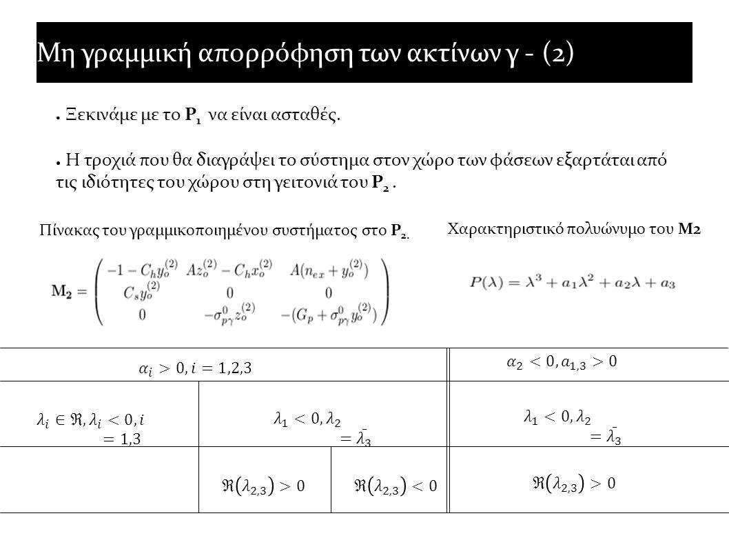 Μη γραμμική απορρόφηση των ακτίνων γ - (2) ● Ξεκινάμε με το P 1 να είναι ασταθές. ● Η τροχιά που θα διαγράψει το σύστημα στον χώρο των φάσεων εξαρτάτα