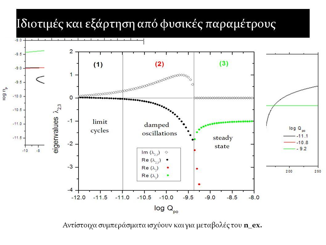 Ιδιοτιμές και εξάρτηση από φυσικές παραμέτρους Αντίστοιχα συμπεράσματα ισχύουν και για μεταβολές του n_ex.
