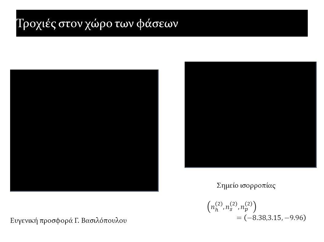 Γραμμική περιοχή λειτουργίας του συστήματος Δύο κανάλια απορρόφησης ακτίνων γ : Γραμμικό και μη Οπτικό βάθος για την απορρόφηση των ακτίνων γ στα εξωτερικά φωτόνια Το μη γραμμικό κανάλι είναι κυρίαρχο στην δυναμική του συστήματος.