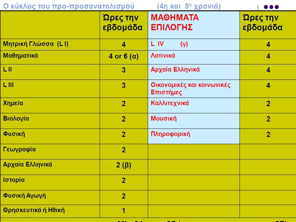Ώρες την εβδομάδα ΜΑΘΗΜΑΤΑ ΕΠΙΛΟΓΗΣ Ώρες την εβδομάδα Μητρική Γλώσσα (L I) 4 L IV(γ) 4 Μαθηματικά 4 or 6 (α) Λατινικά 4 L II 3 Αρχαία Ελληνικά 4 L III 3 Οικονομικές και κοινωνικές Επιστήμες 4 Χημεία 2 Καλλιτεχνικά 2 Βιολογία 2 Μουσική 2 Φυσική 2 Πληροφορική 2 Γεωγραφία 2 Αρχαία Ελληνικά 2 (β) Ιστορία 2 Φυσική Αγωγή 2 Θρησκευτικά ή Ηθική 1 Αριθμός ωρών ανά εβδομάδα Min 31 max 35 ( σύνολο υποχρεωτικών ωρών 27) Ο κύκλος του προ-προσανατολισμού (4η και 5 η χρονιά)