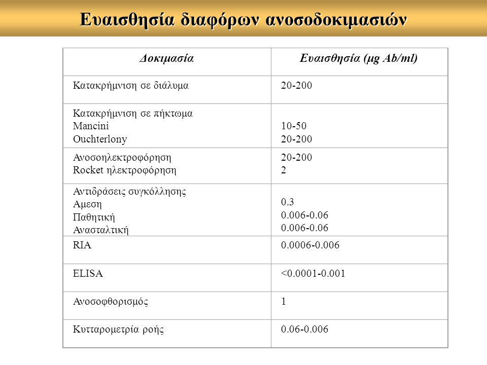 Ευαισθησία διαφόρων ανοσοδοκιμασιών ΔοκιμασίαΕυαισθησία (μg Ab/ml) Κατακρήμνιση σε διάλυμα20-200 Κατακρήμνιση σε πήκτωμα Μancini Ouchterlony 10-50 20-200 Ανοσοηλεκτροφόρηση Rocket ηλεκτροφόρηση 20-200 2 Αντιδράσεις συγκόλλησης Αμεση Παθητική Ανασταλτική 0.3 0.006-0.06 RIA0.0006-0.006 ELISA<0.0001-0.001 Ανοσοφθορισμός1 Κυτταρομετρία ροής0.06-0.006