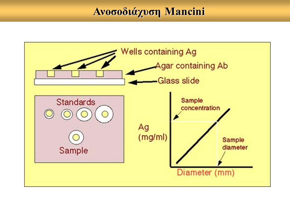 Ανοσοδιάχυση Mancini Ανοσοδιάχυση Mancini