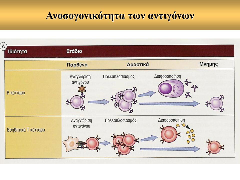 Ανοσογονικότητα των αντιγόνων