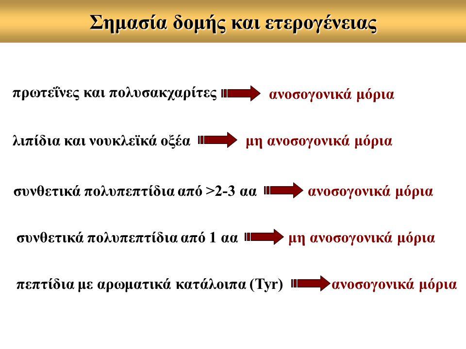 Μέθοδος RIA