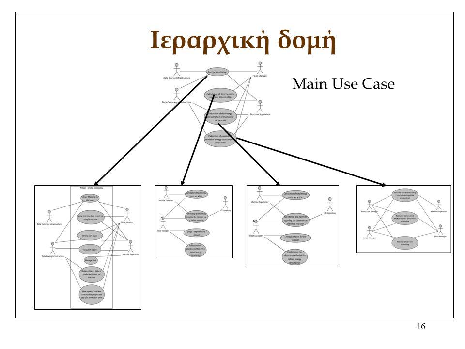 16 Ιεραρχική δομή Main Use Case