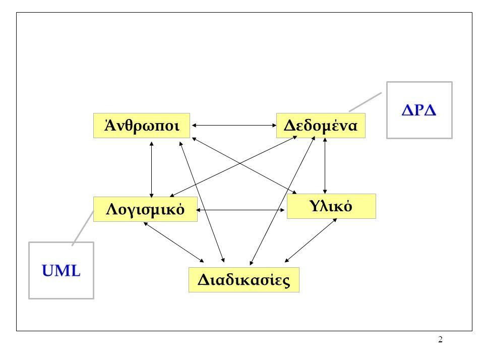 2 ΆνθρωποιΔεδομένα Λογισμικό Υλικό Διαδικασίες