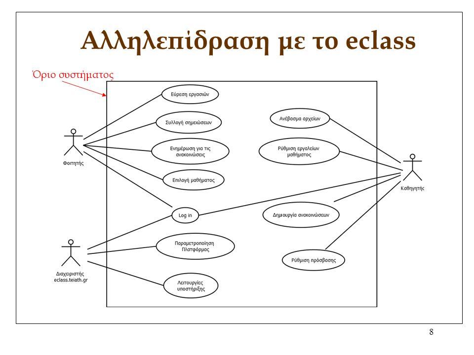 8 Αλληλεπίδραση με το eclass Όριο συστήματος