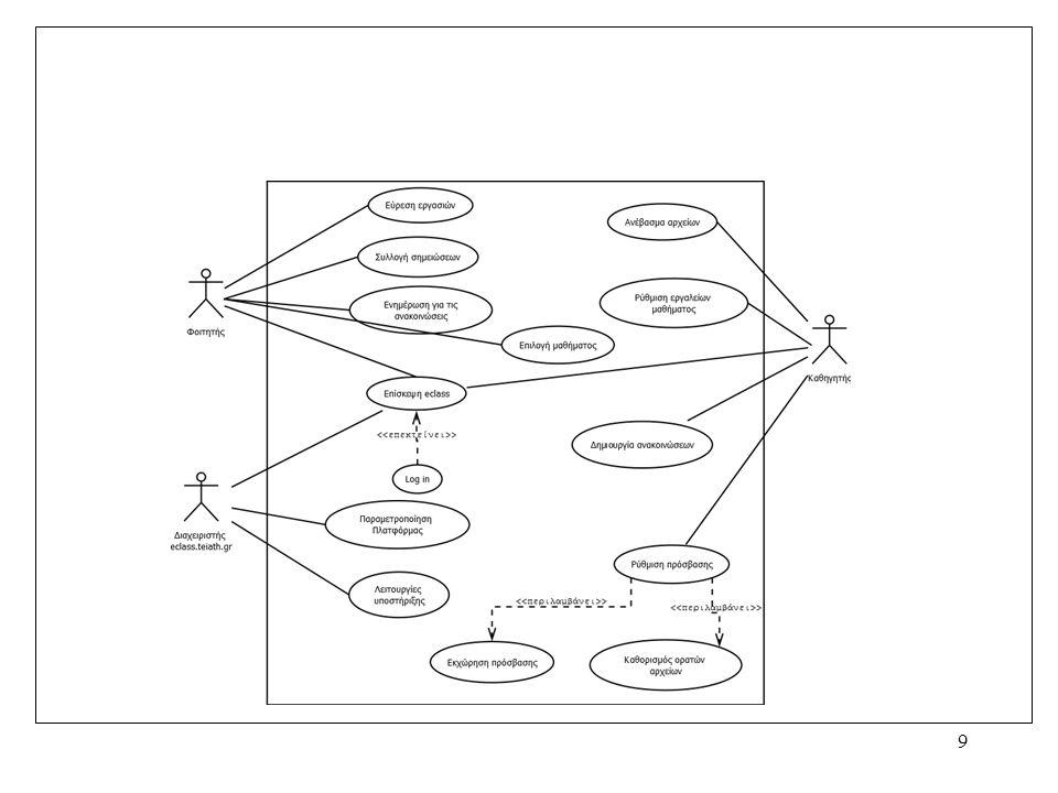 10 > Όταν έχετε την ίδια περίπου λειτουργία σε πολλές διαφορετικά use case τότε –Δημιουργήστε ένα αυτόνομο use case και χρησιμοποιήστε την σχέση > για να καθοριστεί η σχέση Παραδείγμα –Ενημέρωση σφάλματος / επιτυχίας του χρήστη –Επισήμανση φίλου –....