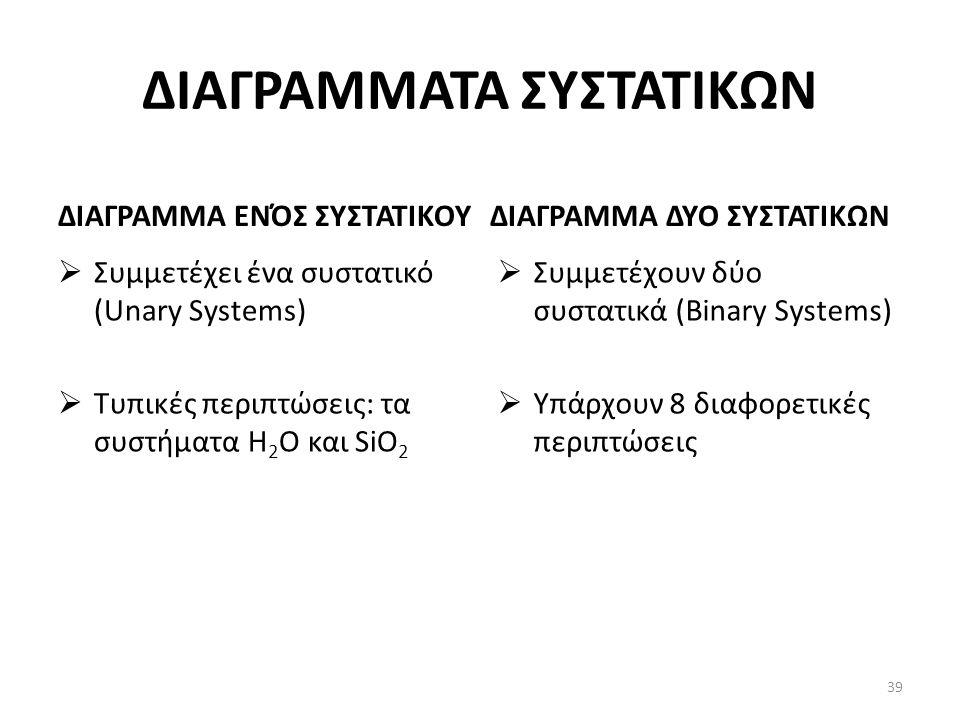 ΔΙΑΓΡΑΜΜΑΤΑ ΣΥΣΤΑΤΙΚΩΝ ΔΙΑΓΡΑΜΜΑ ΕΝΌΣ ΣΥΣΤΑΤΙΚΟΥ  Συμμετέχει ένα συστατικό (Unary Systems)  Τυπικές περιπτώσεις: τα συστήματα H 2 O και SiO 2 ΔΙΑΓΡΑΜΜΑ ΔΥΟ ΣΥΣΤΑΤΙΚΩΝ  Συμμετέχουν δύο συστατικά (Binary Systems)  Υπάρχουν 8 διαφορετικές περιπτώσεις 39