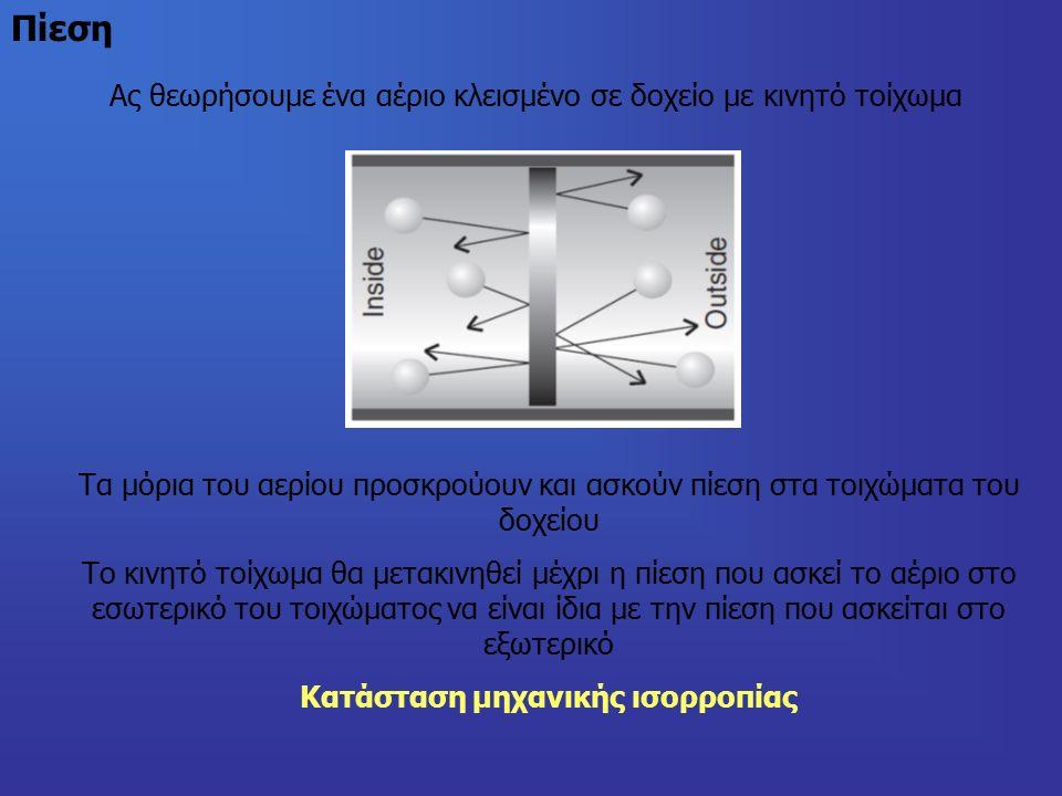 Πίεση Ας θεωρήσουμε ένα αέριο κλεισμένο σε δοχείο με κινητό τοίχωμα Τα μόρια του αερίου προσκρούουν και ασκούν πίεση στα τοιχώματα του δοχείου Το κινητό τοίχωμα θα μετακινηθεί μέχρι η πίεση που ασκεί το αέριο στο εσωτερικό του τοιχώματος να είναι ίδια με την πίεση που ασκείται στο εξωτερικό Κατάσταση μηχανικής ισορροπίας