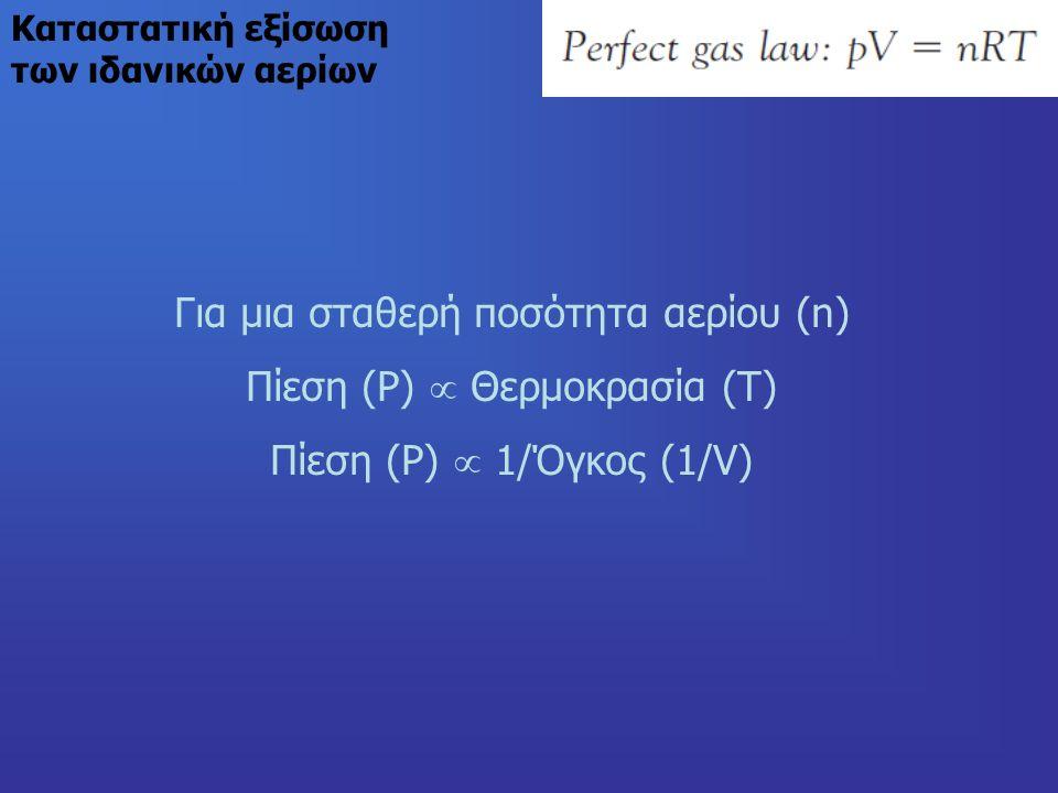 Καταστατική εξίσωση των ιδανικών αερίων Για μια σταθερή ποσότητα αερίου (n) Πίεση (P)  Θερμοκρασία (T) Πίεση (P)  1/Όγκος (1/V)