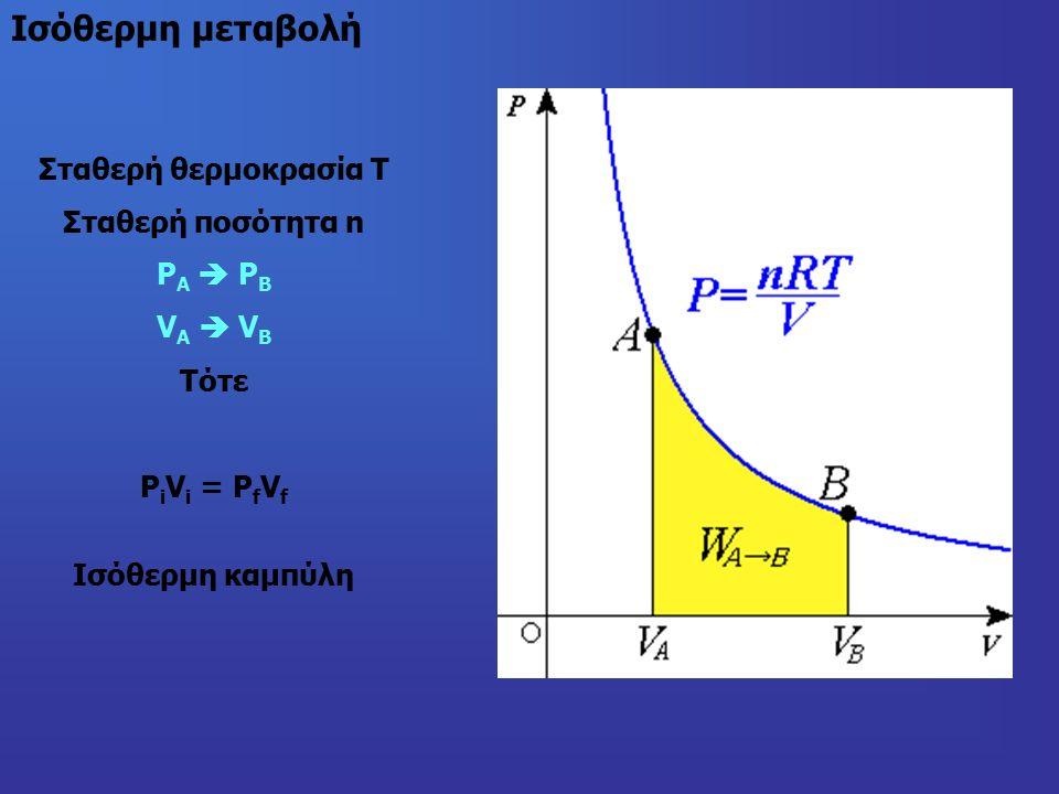 Σταθερή θερμοκρασία Τ Σταθερή ποσότητα n P Α  P Β V Α  V Β Τότε P i V i = P f V f Ισόθερμη καμπύλη