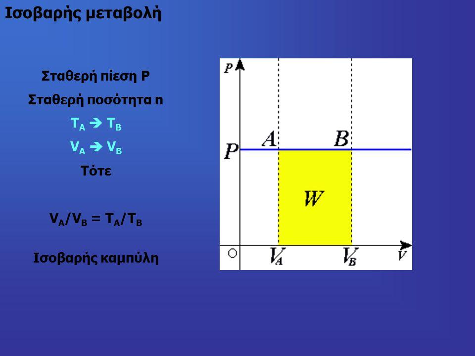 Σταθερή πίεση Ρ Σταθερή ποσότητα n Τ Α  Τ Β V Α  V Β Τότε V Α /V Β = Τ Α /Τ Β Ισοβαρής καμπύλη