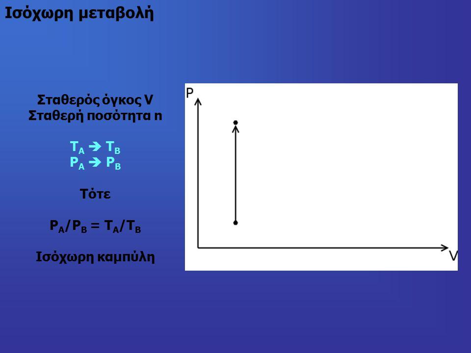 Ισόχωρη μεταβολή Σταθερός όγκος V Σταθερή ποσότητα n Τ Α  Τ Β P Α  P B Τότε P Α /P Β = Τ Α /Τ Β Ισόχωρη καμπύλη