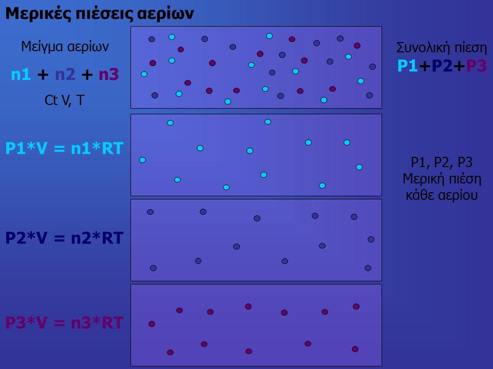 Μερικές πιέσεις αερίων Μείγμα αερίων n1 + n2 + n3 Ct V, Τ Συνολική πίεση P1+P2+P3 P1, P2, P3 Μερική πιέση κάθε αερίου P1*V = n1*RT P2*V = n2*RT P3*V = n3*RT