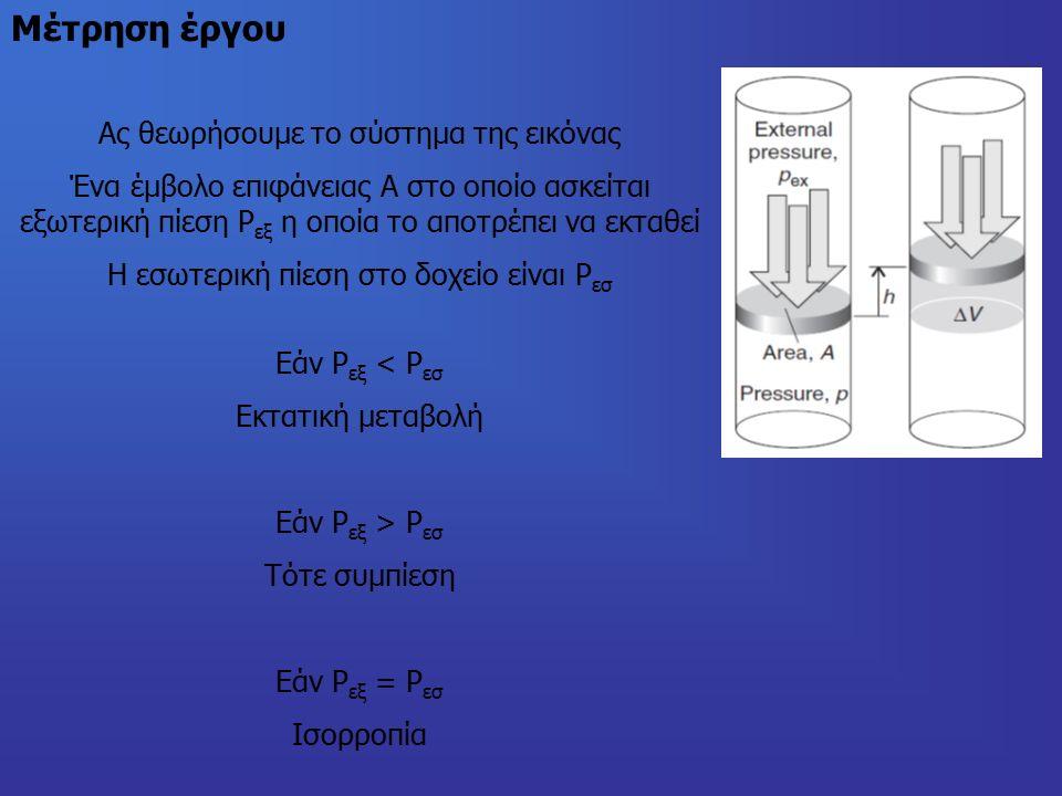 Μέτρηση έργου Ας θεωρήσουμε το σύστημα της εικόνας Ένα έμβολο επιφάνειας Α στο οποίο ασκείται εξωτερική πίεση P εξ η οποία το αποτρέπει να εκταθεί Η εσωτερική πίεση στο δοχείο είναι Ρ εσ Εάν Ρ εξ < Ρ εσ Εκτατική μεταβολή Εάν Ρ εξ > Ρ εσ Τότε συμπίεση Εάν Ρ εξ = Ρ εσ Ισορροπία